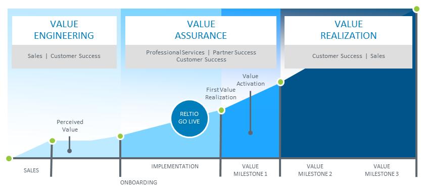 Value Assurance Get Business Value Fast